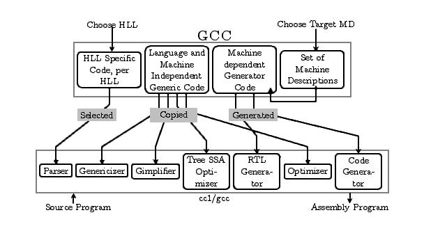 Writing GCC Machine Descriptions