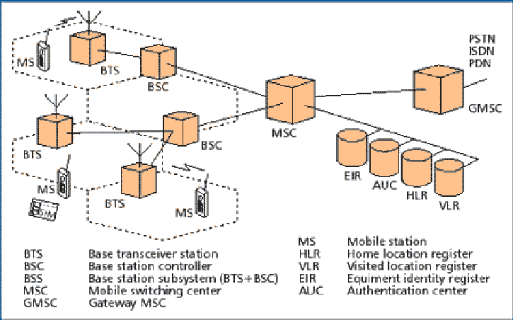 Gsm system architecture ccuart Image collections