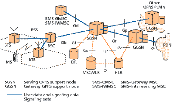 Gprs system architecture ccuart Image collections